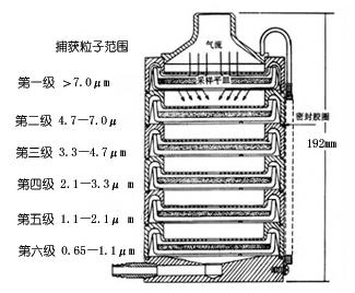 空氣微生物采樣器PS03-FA-1