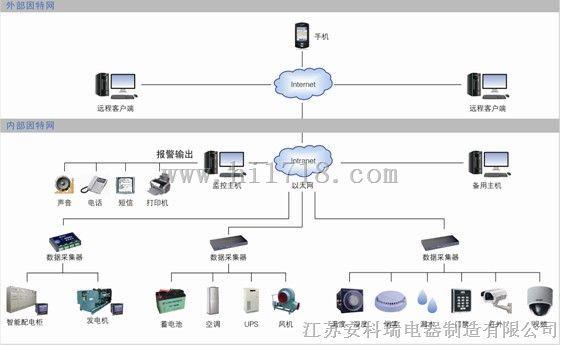 江蘇百家樂網頁遊戲動力環境監測-選型手冊