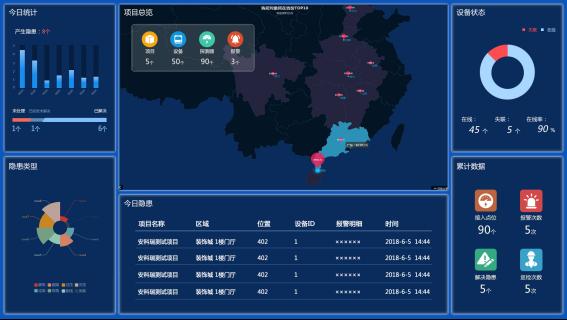 廣西省南寧市電氣火災防範智慧用電監控係統