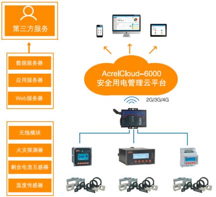 上海長寧區安全用電雲平台AcrelCloud600