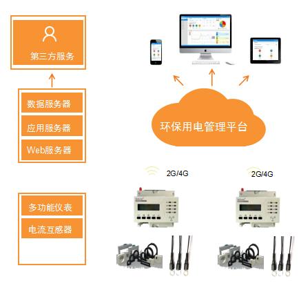 天津市安全用電監測預警係統