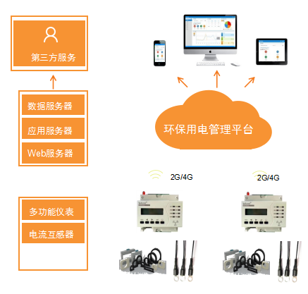 百家樂網頁遊戲酒店安全用電管理平台應用實例