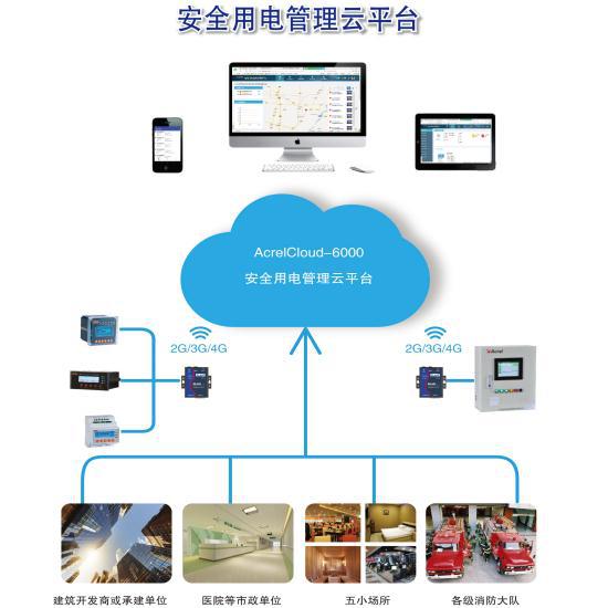 贛州市安全用電管理雲平台應用
