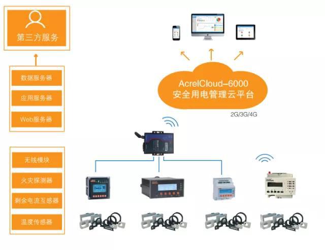福建寧德市安全用電管理雲平台應用