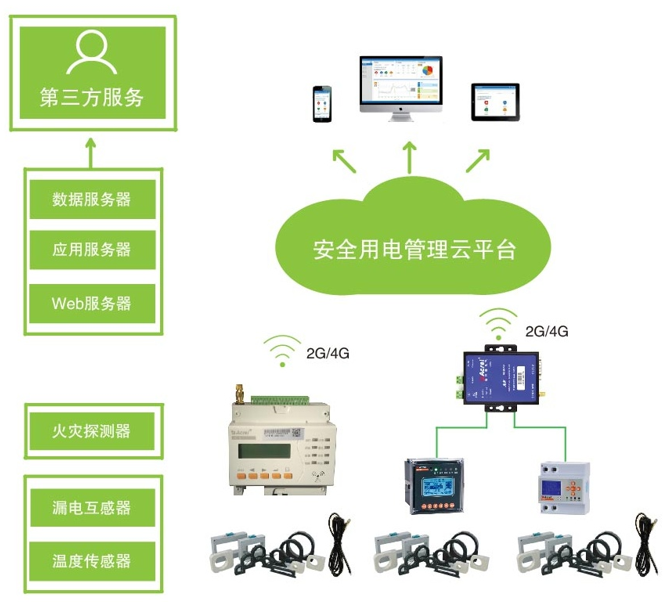 吉林市安全用電監管雲平台 物聯網 雲技術