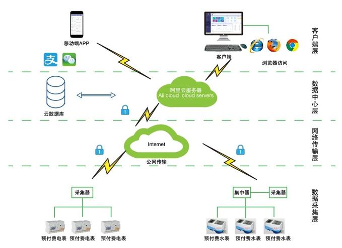 深圳市遠程預付費雲平台 支持微信掃碼付款