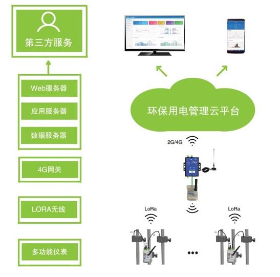 漢中市環保用電(分表計電)雲平台 無線DTU