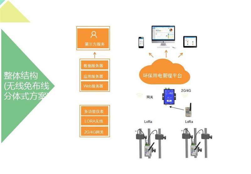 百家樂網頁遊戲企業汙染治理設施專用電表