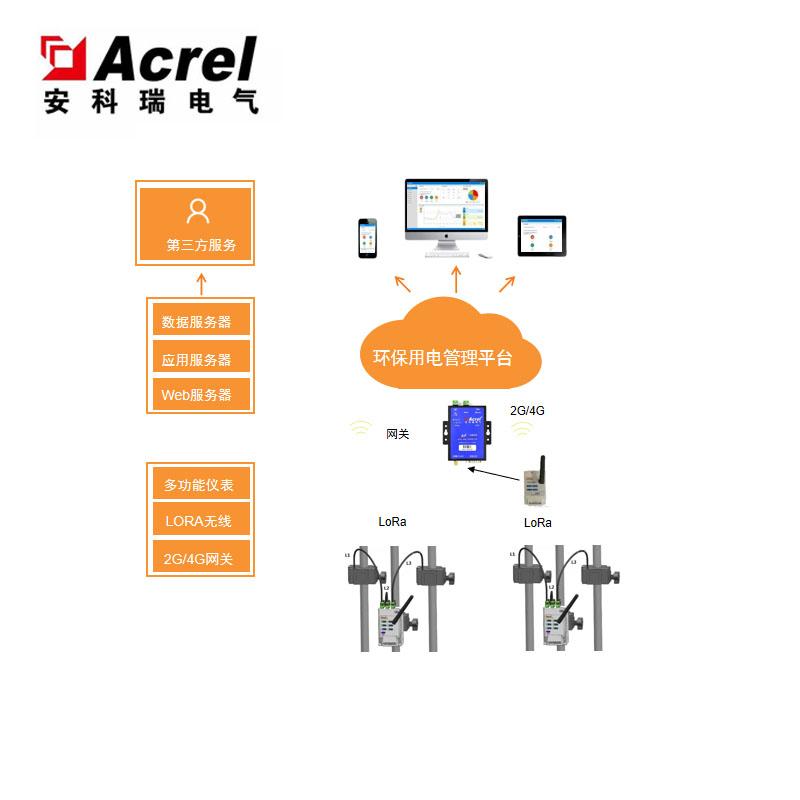 环保用电监管云平台 环保治污设施用电监管系统