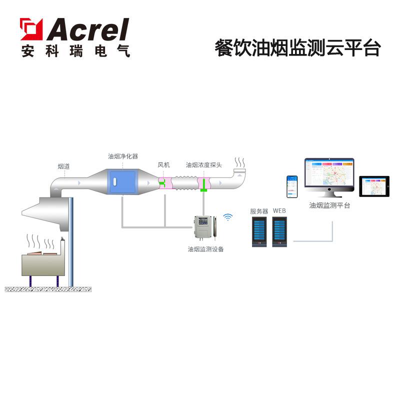 江苏地区餐饮油烟监测系统