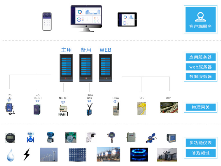 工业/企业用能管理系统云平台