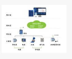 智慧园区能耗在线监测系统